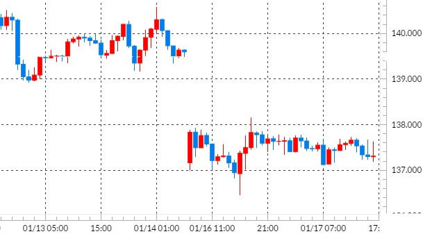 gbpjpy-hour-chart