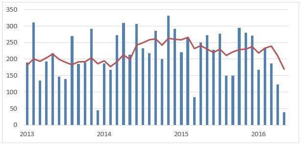 米雇用統計2013-2016