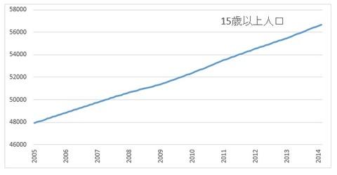 トルコ15歳以上人口