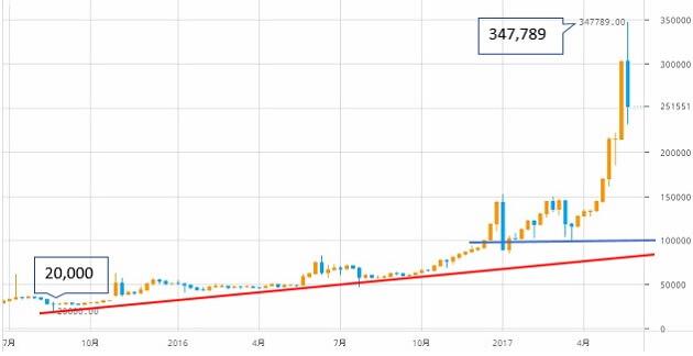 btcoin-chart-3