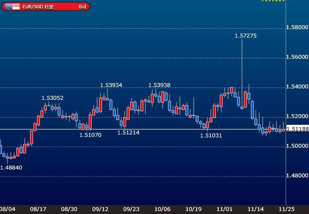 eursgd-daily-chart