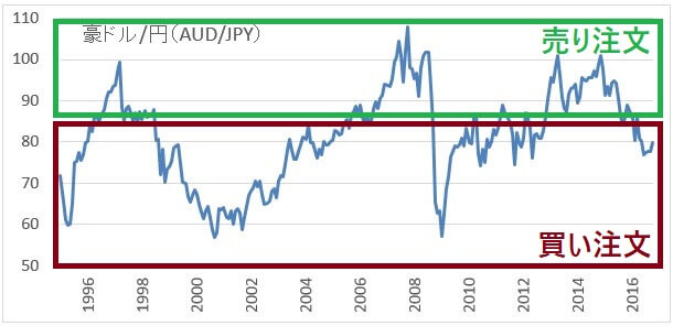 audjpy-chart-repeat