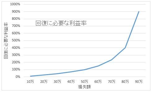 回復に必要な利益率グラフ