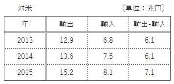 20160227export-import-us