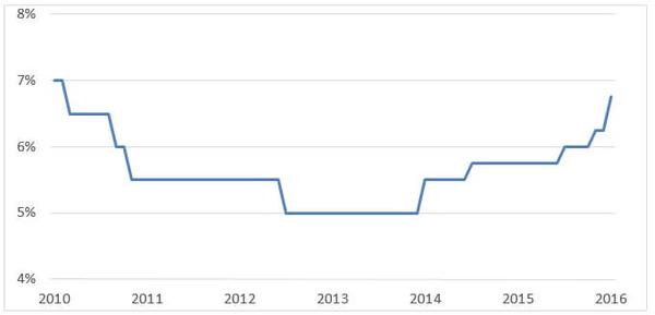 南ア政策金利2010-2016