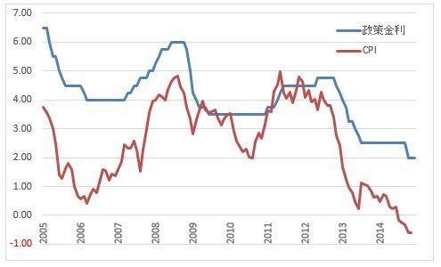 政策金利+CPI