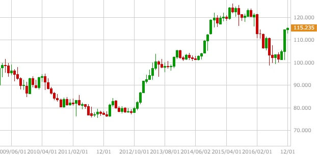 usdjpy-monthly-chart-20161212