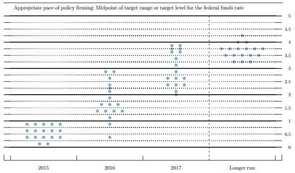 FOMC201506