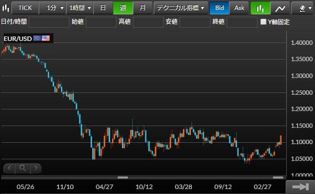 eurusd-chart-2