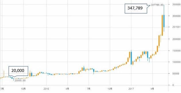 btcoin-chart-1