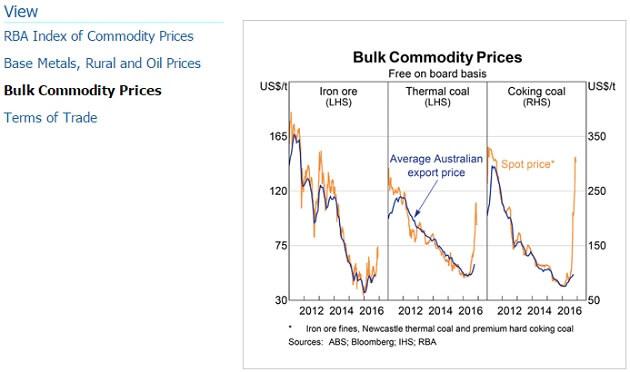 rba-bulk-commodity-prices