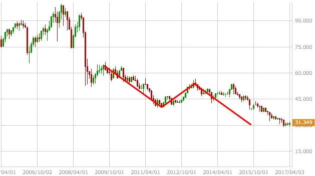 tryjpy-chart-2